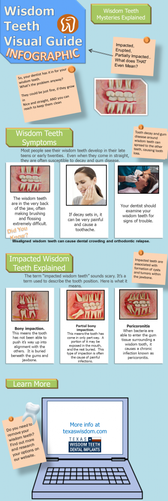 impacted wisdim teeth infographic